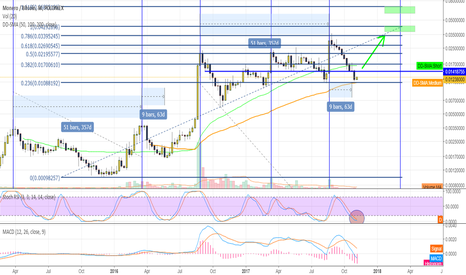 XMRBTC: $XMR Next market cycle beginning