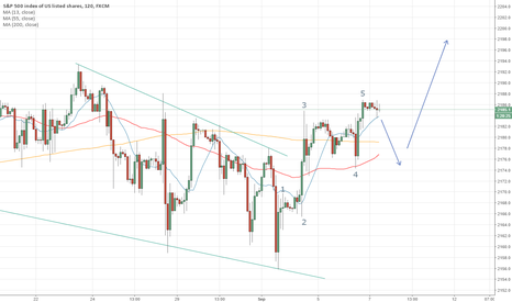SPX500: S&P 500: completion of a falling wedge signals a rally