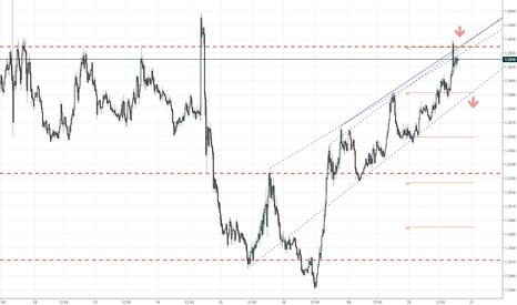 USDCAD: USDCAD 1.2620 to 1.2470