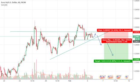 EURUSD: EURO USD SHORT