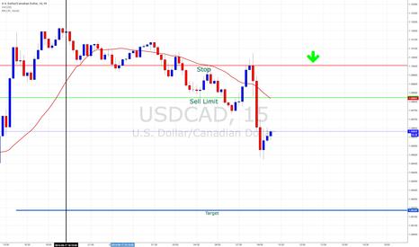 USDCAD: USDCAD Short on 15m chart