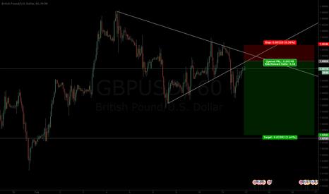 GBPUSD: GBPUSD - 4.5 risk reward