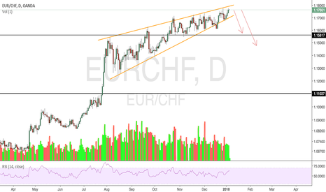 EURCHF: EURCHF poised to drop