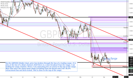 GBPUSD: GBPUSD (Daily) price broke the low of the trading range