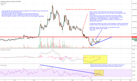 GCRBTC: Update. New bullish trend in-tact. High probability of major run