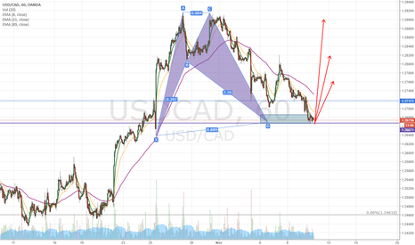 USDCAD: USDCAD bullish BAT pattern plus structure