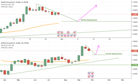 GBPUSD: Buy GBPUSD Based on Multiple Timeframe Trend Continuation