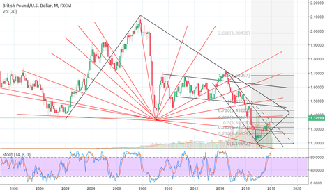 GBPUSD: GBPUSD The Bull of the West!!