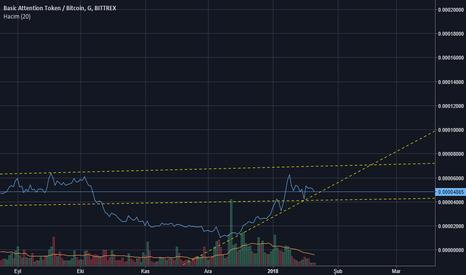 BATBTC: BAT-BTC long-term analysis
