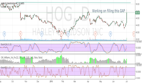 HOG: Working on filling this GAP