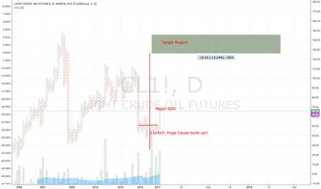 CL1!: Short short for crude...