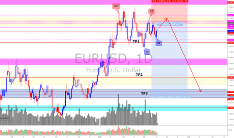 EURUSD: EUR/USD (* Trading can be simple but it is not easy)