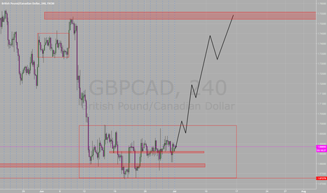 GBPCAD: GBPCAD Up