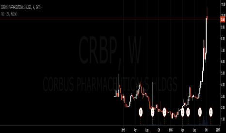CRBP: Azione da tenere d'occhio nelle prossime settimane
