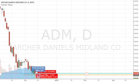 ADM: Major trend is down