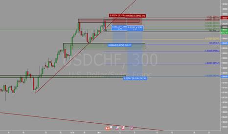 USDCHF: Shorting opportunity on retest trendline