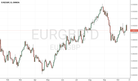 EURGBP: Moving cross 88