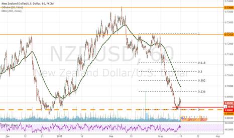 NZDUSD: Покупка NZDUSD