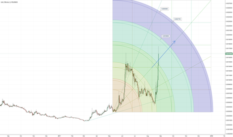 LSKBTC: The next price levels for LSK, We could see $20 v soon.