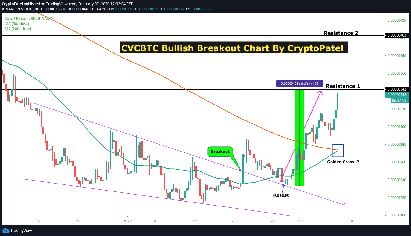 tradingview cvc btc