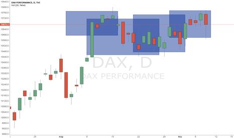 DAX: Long DAX.