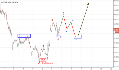 XAUUSD: Gold - Low in place