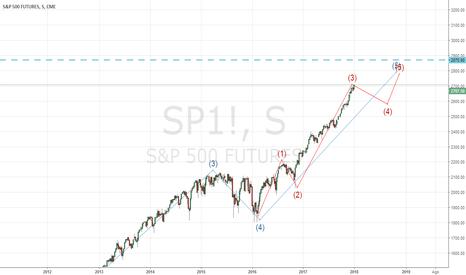 SP1!: sp500 weekly