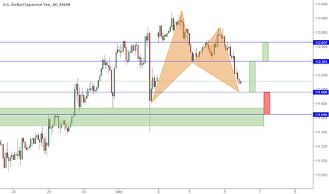 USDJPY: A bat is about to complete