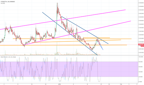 STORJETH: #STORJ CUP AND HANDLE possible bullish breakout