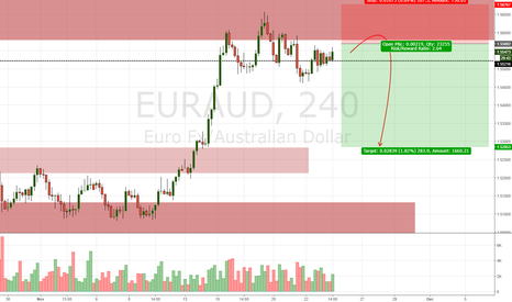 EURAUD: EUR/AUD Daily Update (23/11/17)
