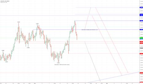 EURUSD: EURUSD-Whats next,Higher high or lower low?