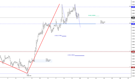 GBPUSD: GA Possible short posibble test previous R&S time will decide