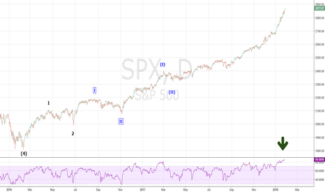 SPX: High SPX -RSI Contiues to Predict Higher Prices