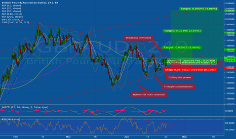 GBPAUD: Breakout to the upside imminent
