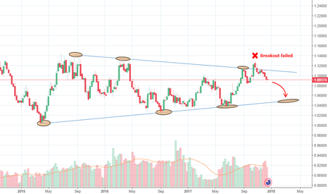 AUDNZD: AUDNZD bearish until 1.0500
