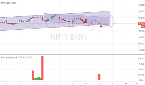 BANKNIFTY: Bank nifty channel for the day
