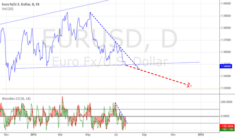 EURUSD: EURUSD breaking support!