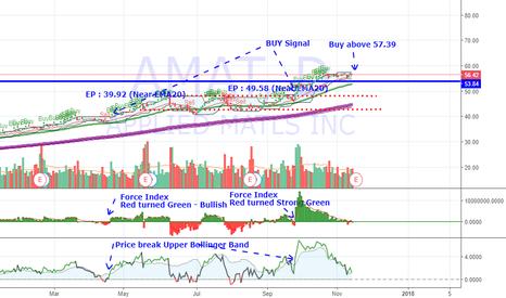 AMAT: AMAT - Waiting for next breakout around 57.39