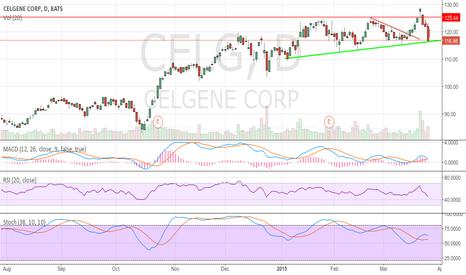 CELG: celgene at trendline