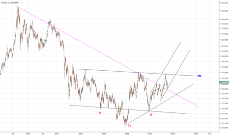 XAUUSD: GOLD   INVERSE HEAD AND SHOULDERS