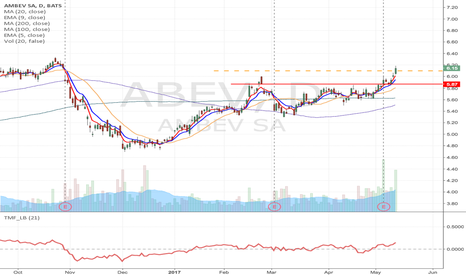 ABEV: ABEV- Flag formation momentum Long from $6.10