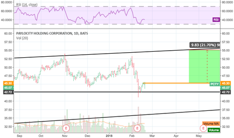 PCTY: Hold that 42 support, 20% upside