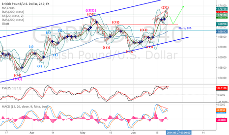 GBPUSD: GBP/USD price correction before next up move
