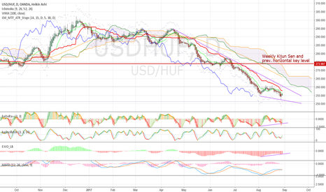 USDHUF: Reduce USD shorts, not just against HUF, but ag. EM in general!