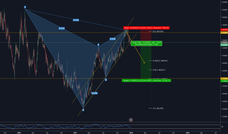 EURAUD: Opportunity to Enter - EURAUD 1D Gartley Short (Cont'd)