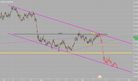 CHFJPY: CHFJPY - looking to sellthe top of the channel