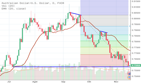 """AUDUSD: Stand by to """"buy"""""""