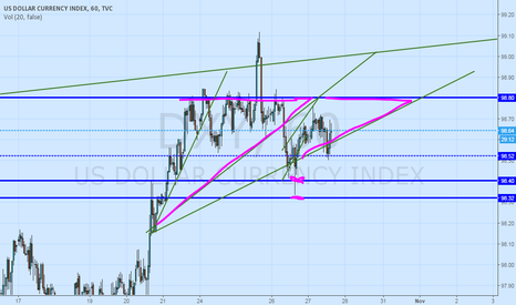 DXY: DXY just waiting for NEWS