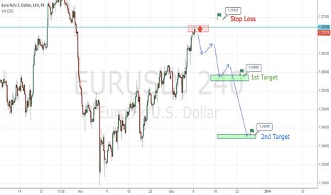 EURUSD: New Trend for EURUSD