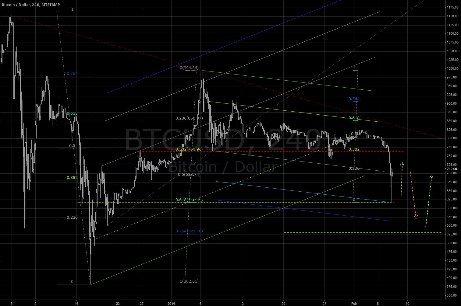 BTC / USD BITSTAMP: bottom @ fib 0.618. Or 0.764?